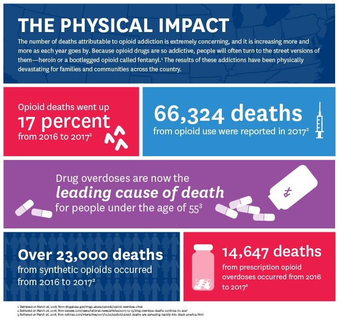 opioid-physical.jpg
