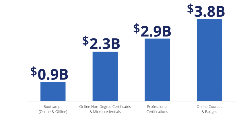 Holon IQ Market Size for Alternative Credentials