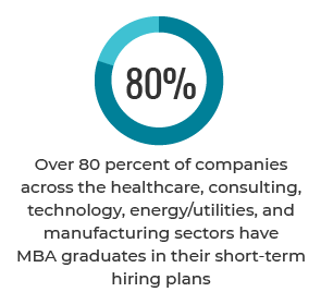 Over 80 percent of companies across the healthcare, consulting, technology, energy/utilities, and manufacturing sectors have MBA graduates in their short-term hiring plans