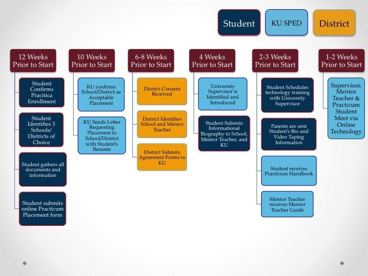 Special Education Masters Practicum Agenda