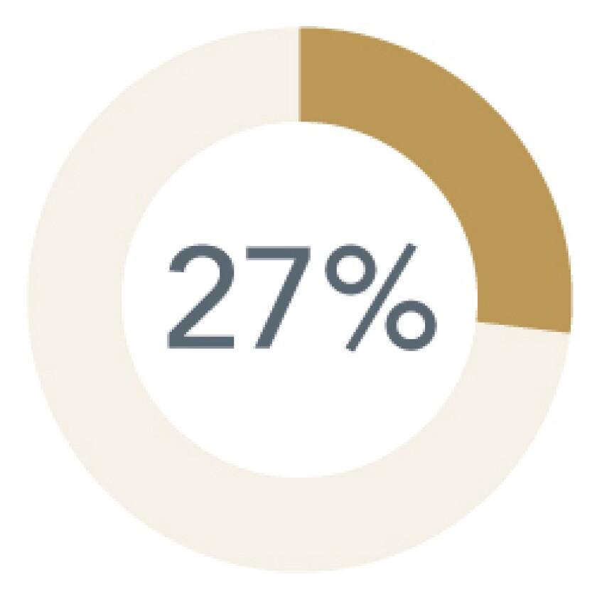 WM-MSBA-Career-Outcomes-27-percent.jpg