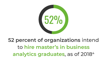 52 percent of organizations intend to hire master's in business analytics graduates, as of 2018