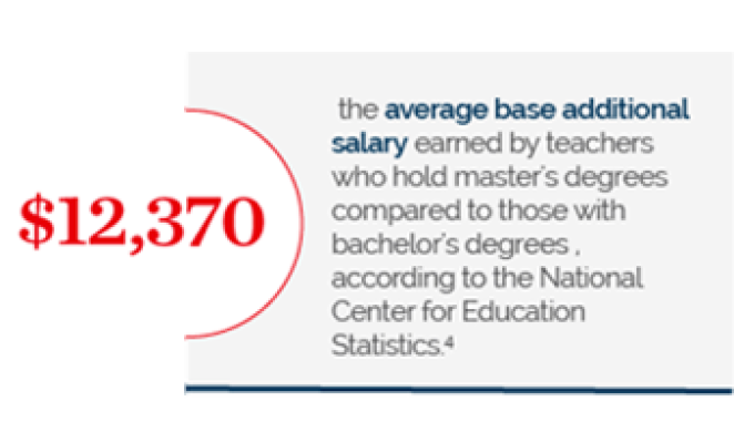$12,370 the average base additional salary earned by teachers who hold master's degrees compared to those with bachelor's degrees, according to the National Center for Education Statistics; footnote 4