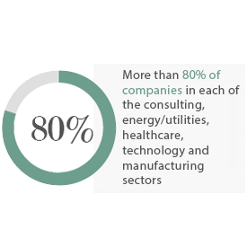 More than 80 percent of companies in the consulting, energy/utilities, healthcare, technology and manufacturing sectors