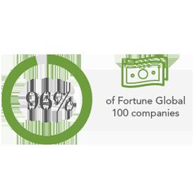 96 percent of Fortune Global 100 companies