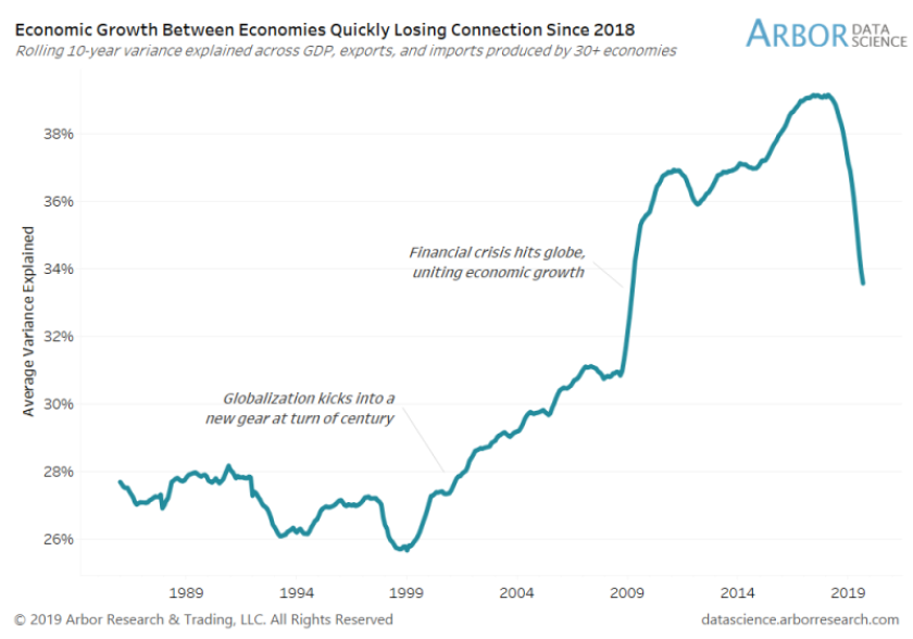 Economic Growth Between Economics Quickly Losing Connection since 2018