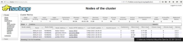Hadoop_clusters_yarn_nodes