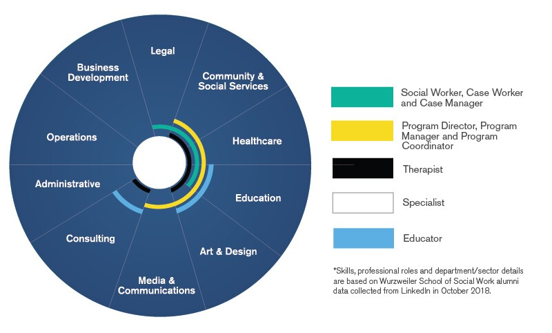 Pie-Chart-Of-the-Opportunities-In-Social-Work-Across-Sectors