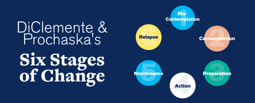 flow chart of Prochaska and DiClemente's Stages of Change