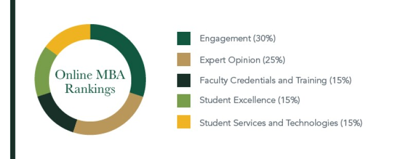 online-mba-rankings-with-key-on-the-right-circle-on-the-left