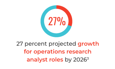 27 percent projected growth for operating research analyst roles by 2026