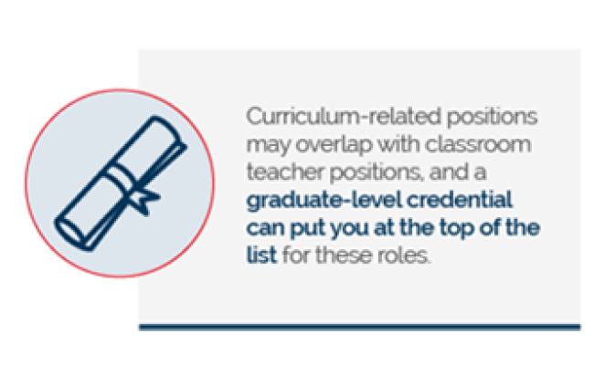 Curriculum-related positions may overlap with classroom teacher positions, and a graduate-level credential can put you at the top of the list for these roles.