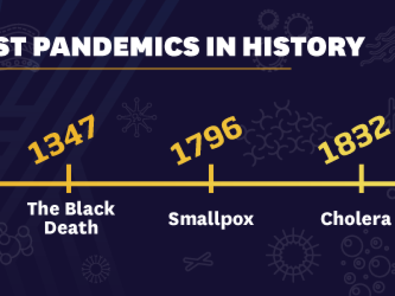 pandemic-timeline-graphic-navy-yellow