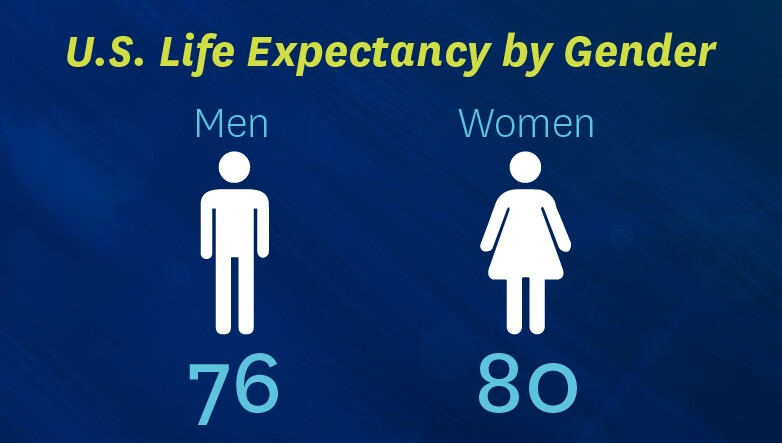 usExpectancybyGender.jpg